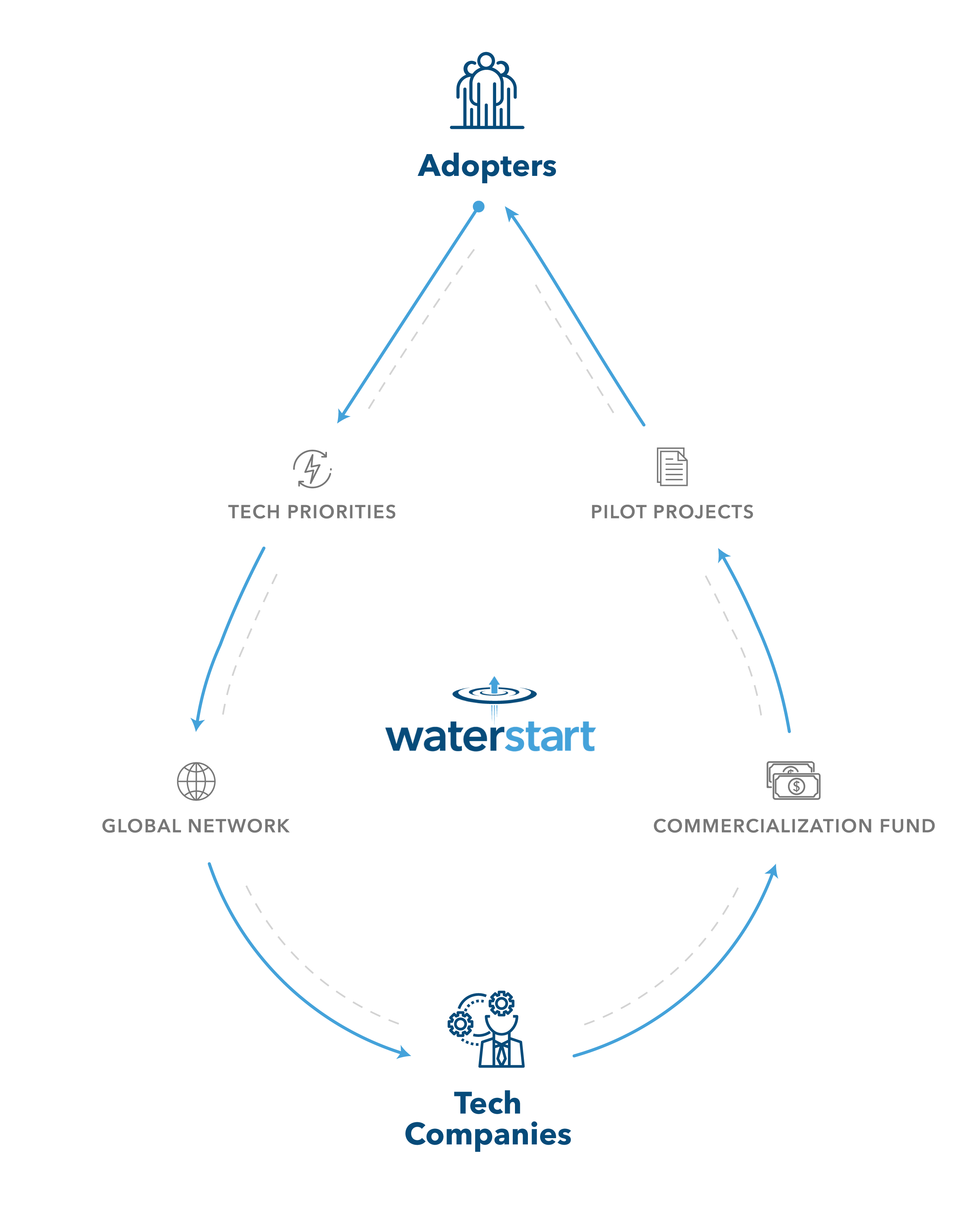 waterstart-infographic
